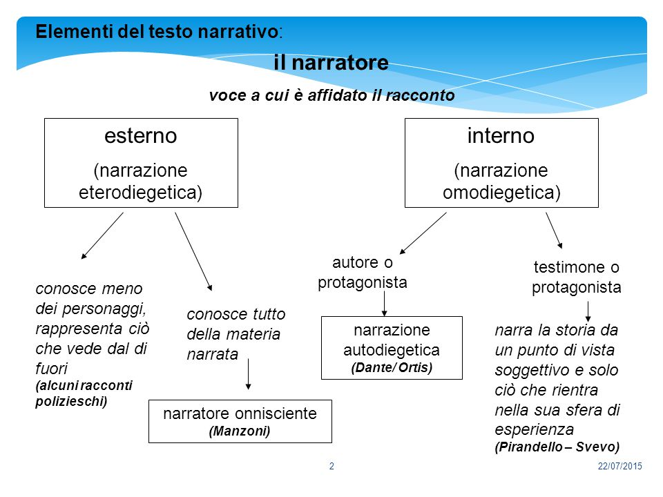 2 Elementi del testo narrativo: il narratore voce a cui è affidato il racconto esterno (narrazione eterodiegetica) interno (narrazione omodiegetica) c