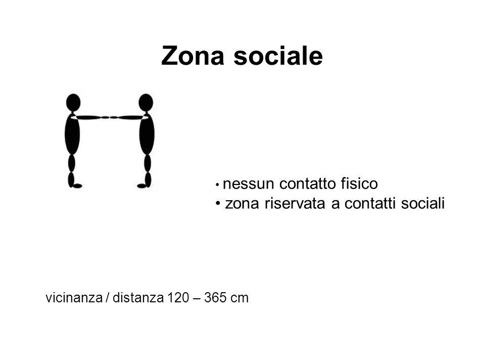 Zona sociale nessun contatto fisico zona riservata a contatti sociali vicinanza / distanza 120 – 365 cm