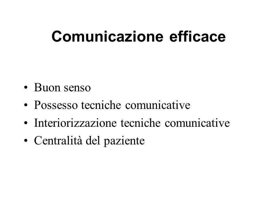 Comunicazione efficace Buon senso Possesso tecniche comunicative Interiorizzazione tecniche comunicative Centralità del paziente
