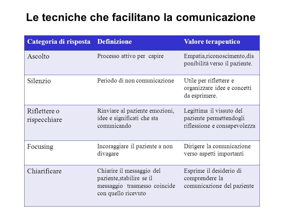 Categoria di rispostaDefinizioneValore terapeutico Ascolto Processo attivo per capireEmpatia,riconoscimento,dis ponibilità verso il paziente. Silenzio