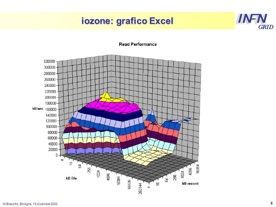 LNL M.Biasotto, Bologna, 13 dicembre 2000 9 iozone: tempi di latenza