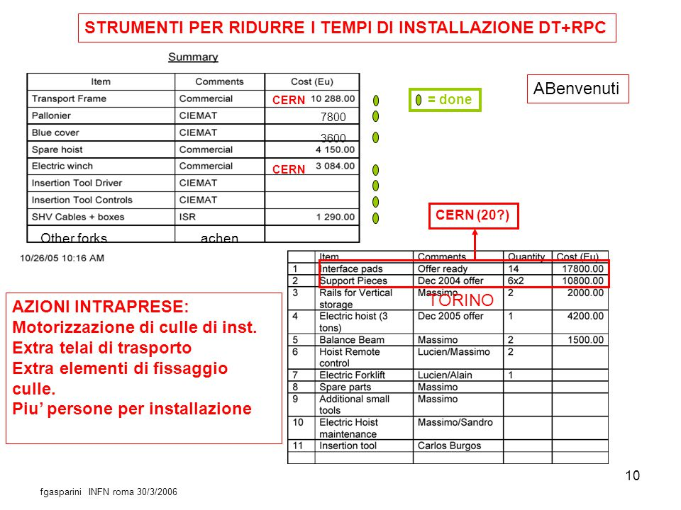 10 Amedeo 7800 3600 Other forks achen CERN = done AZIONI INTRAPRESE: Motorizzazione di culle di inst. Extra telai di trasporto Extra elementi di fissa