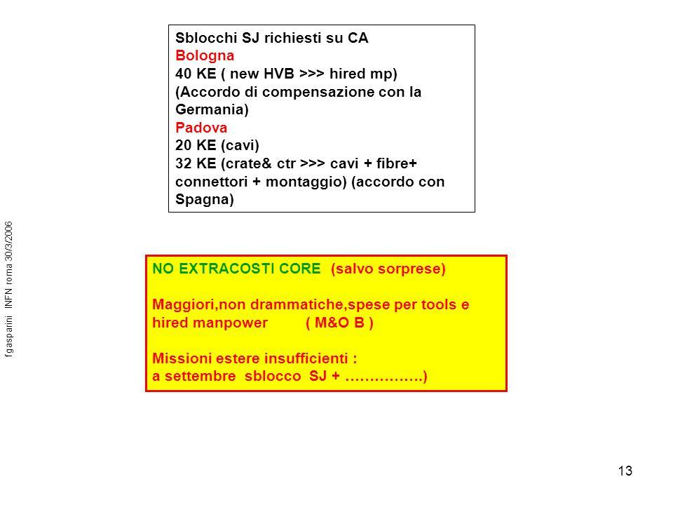 13 Sblocchi SJ richiesti su CA Bologna 40 KE ( new HVB >>> hired mp) (Accordo di compensazione con la Germania) Padova 20 KE (cavi) 32 KE (crate& ctr >>> cavi + fibre+ connettori + montaggio) (accordo con Spagna) fgasparini INFN roma 30/3/2006 NO EXTRACOSTI CORE (salvo sorprese) Maggiori,non drammatiche,spese per tools e hired manpower ( M&O B ) Missioni estere insufficienti : a settembre sblocco SJ + …………….)