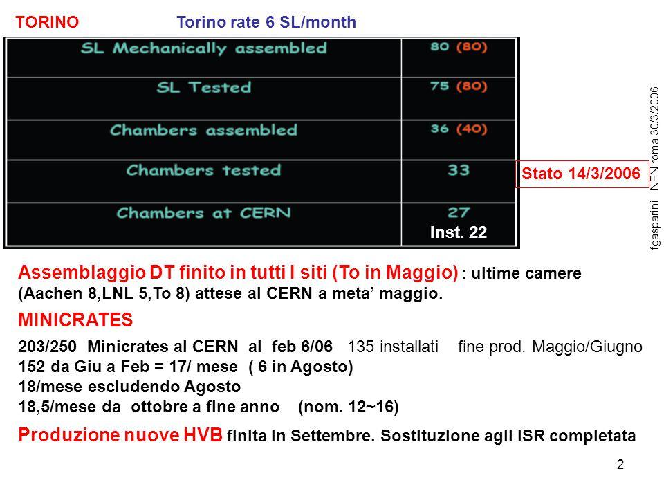 2 TORINO Torino rate 6 SL/month Stato 14/3/2006 fgasparini INFN roma 30/3/2006 24 installate Inst. 22 203/250 Minicrates al CERN al feb 6/06 135 insta