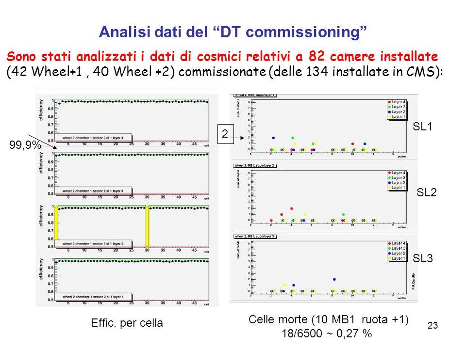 23 Sono stati analizzati i dati di cosmici relativi a 82 camere installate (42 Wheel+1, 40 Wheel +2) commissionate (delle 134 installate in CMS): Analisi dati del DT commissioning Effic.