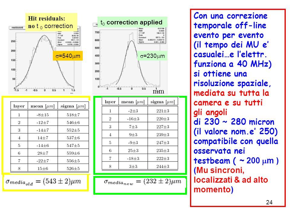 24 mm  =540  m  =230  m Con una correzione temporale off-line evento per evento (il tempo dei MU e' casualei…e l'elettr. funziona a 40 MHz) si ott