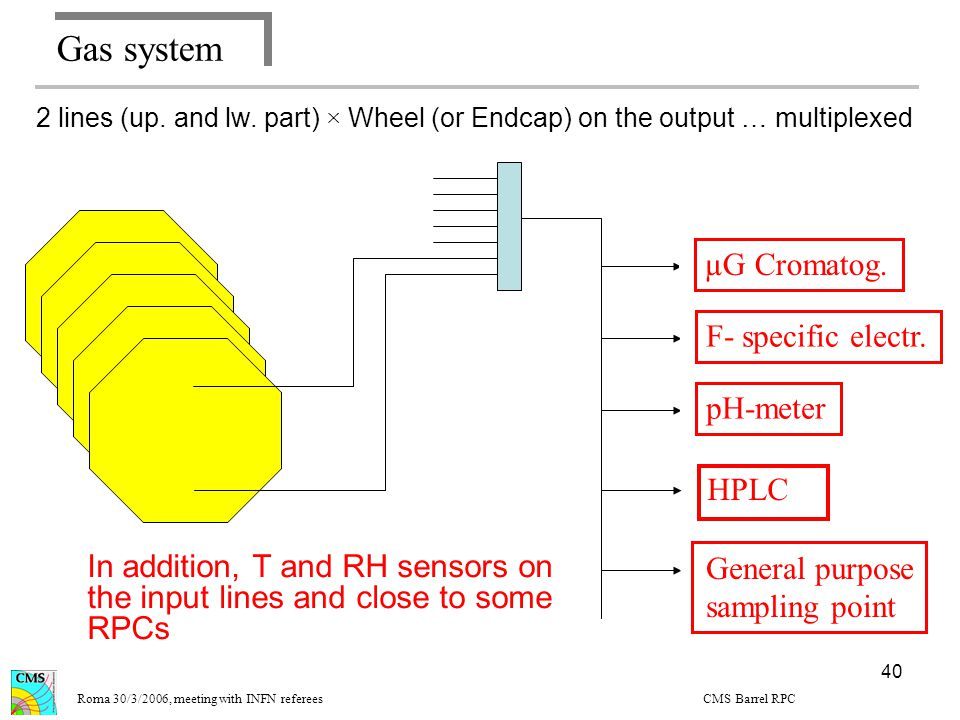 40 Gas system Design of the gas quality monitoring system µGC F- specific electr.