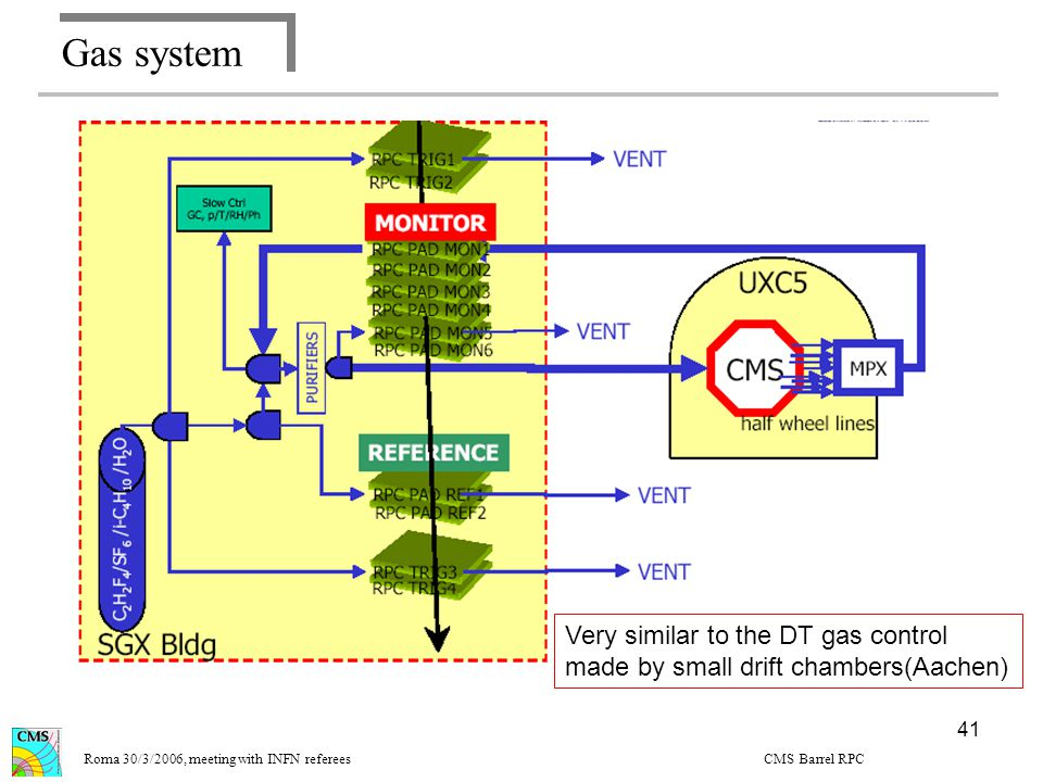 41 Gas system Design of the gas calibration system Roma 30/3/2006, meeting with INFN referees CMS Barrel RPC Very similar to the DT gas control made by small drift chambers(Aachen)