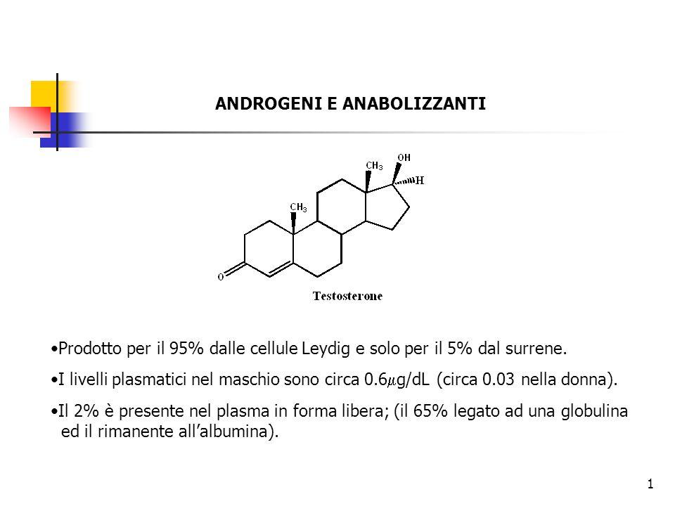 ANDROGENI E ANABOLIZZANTI Prodotto per il 95% dalle cellule Leydig e solo per il 5% dal surrene. I livelli plasmatici nel maschio sono circa 0.6  g/d