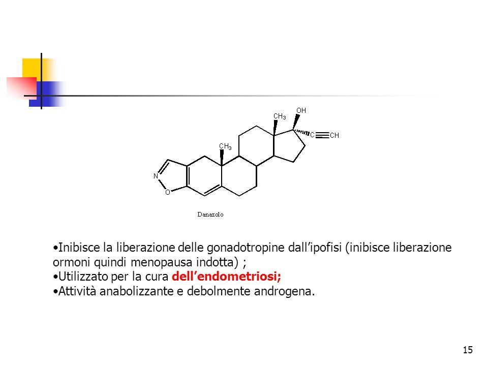 Controindicazione dell'utilizzo degli androgeni 16