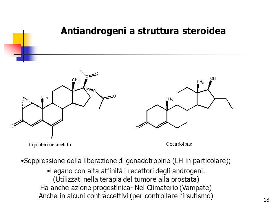 Antiandrogeni a struttura non steroidea Competono con il DHT a livello della prostata.