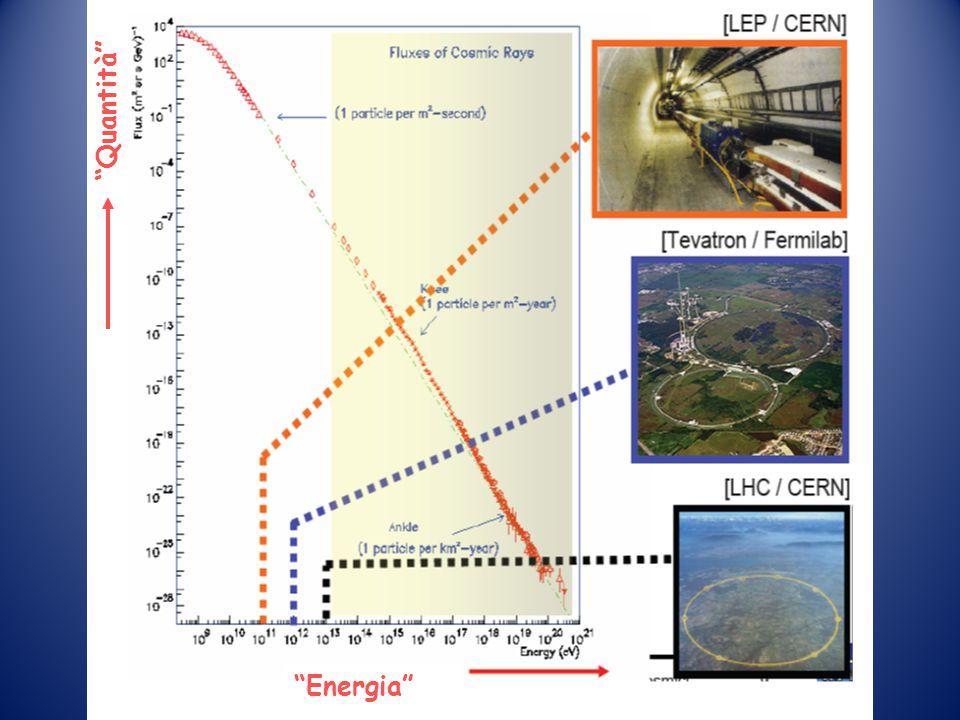 I Raggi Cosmici e l'atmosfera Quando un Raggio Cosmico raggiunge l'atmosfera terrestre a)la particella primaria collide con i nuclei dell'aria provoca