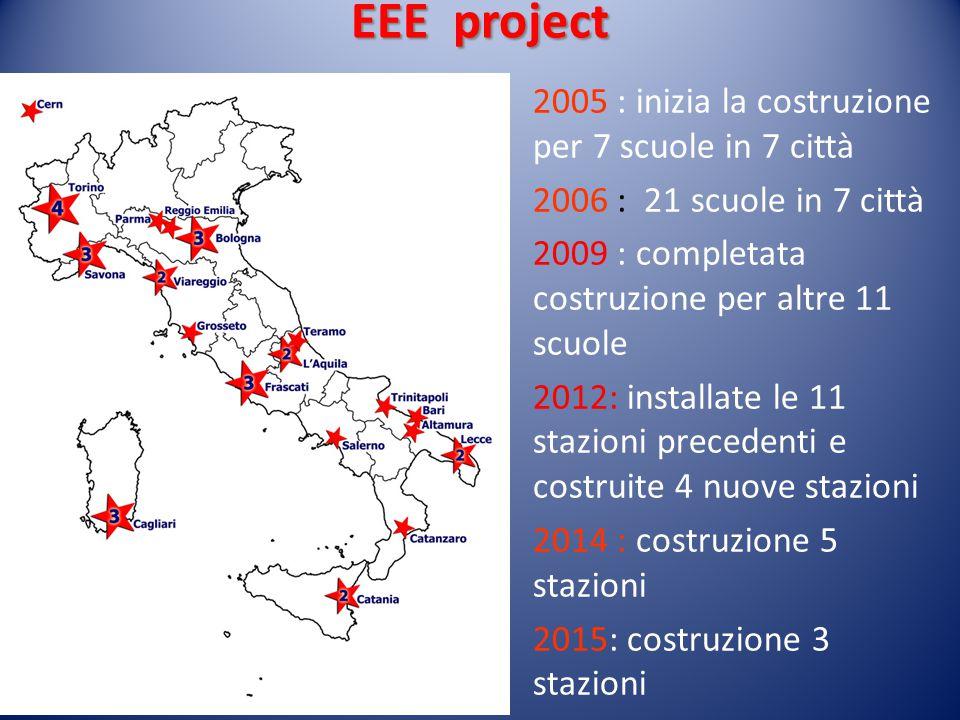 EEE project Il Progetto EEE (Extreme Energy Events) utilizza rivelatori a gas in grado di misurare con grande precisione il tempo di arrivo e la direz