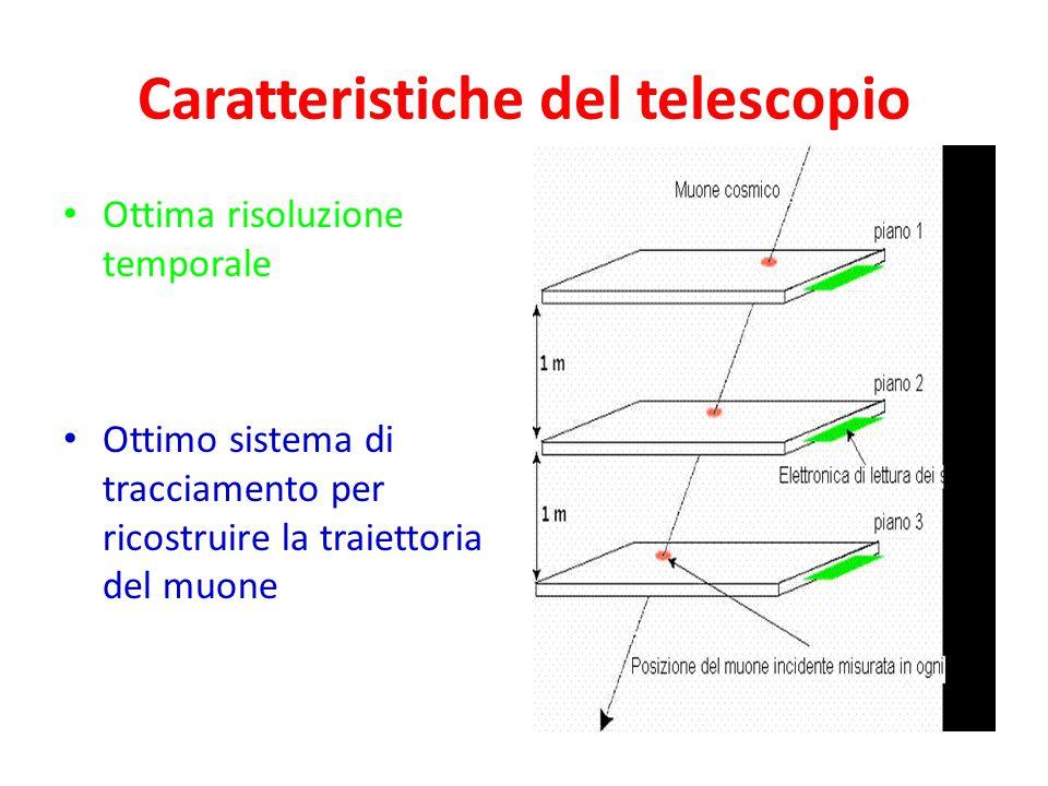 Il telescopio di EEE 80 cm 82 cm160 cm  MRPC 1 MRPC 2 MRPC 3