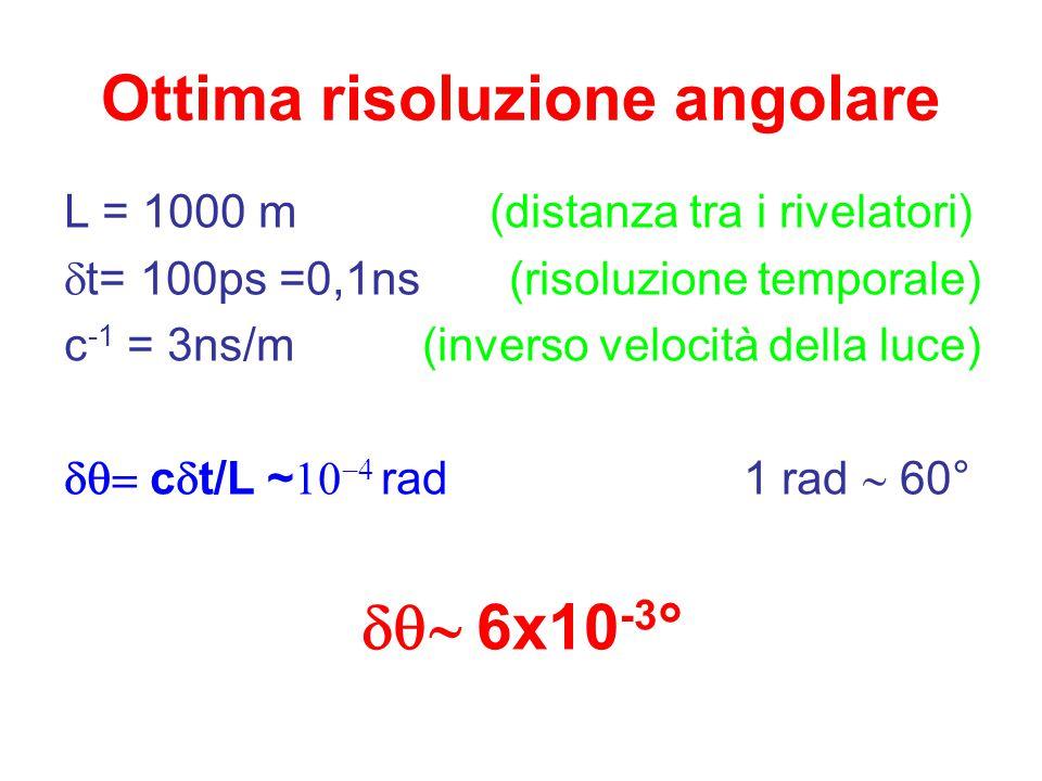 Lsin  = c  t L  = c  t  = c  t/L per migliorare la risoluzione angolare fronte dello sciame  ctct L Ottima risoluzione temporale : perchè?