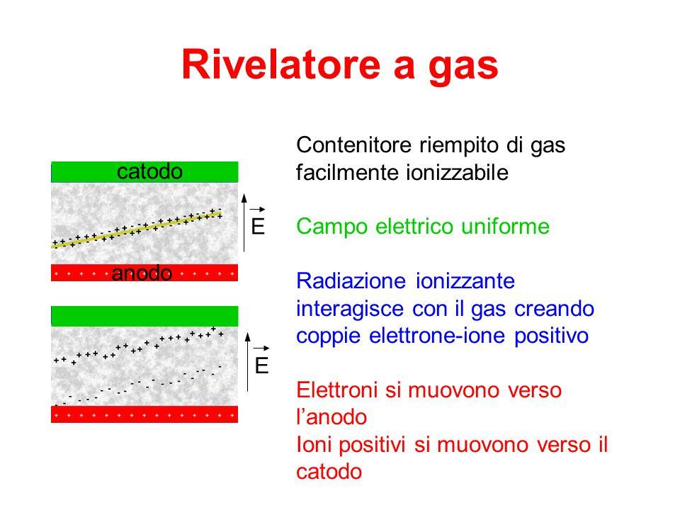 Atomi nel rivelatore una particella invisibile passando attraverso il rivelatore ne colpisce gli atomi e libera elettroni. Gli elettroni negativi sono