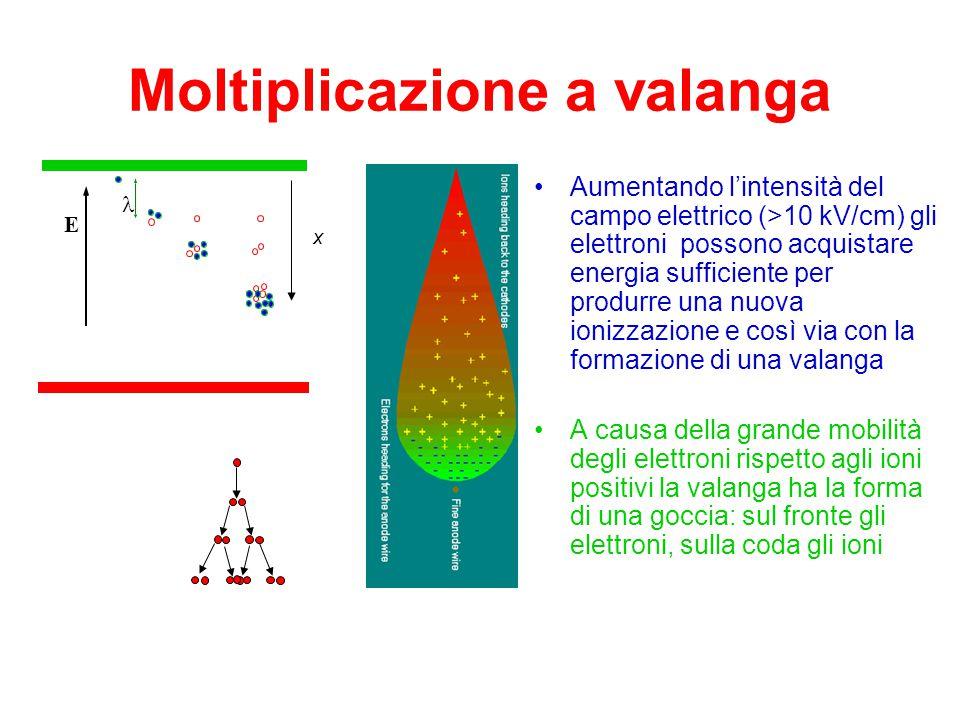Contenitore riempito di gas facilmente ionizzabile Campo elettrico uniforme Radiazione ionizzante interagisce con il gas creando coppie elettrone-ione