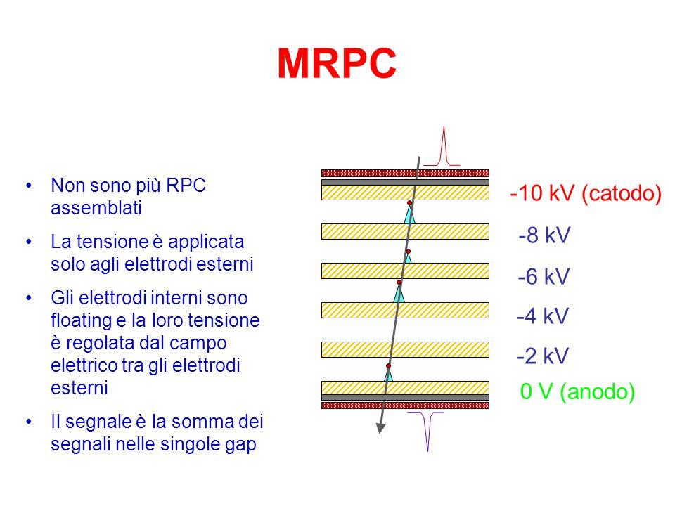 Miglior risoluzione temporale Miscela di gas densi e veloci Bassa efficienza Multi-gap RPC Gap piccola per evitare scariche MRPC