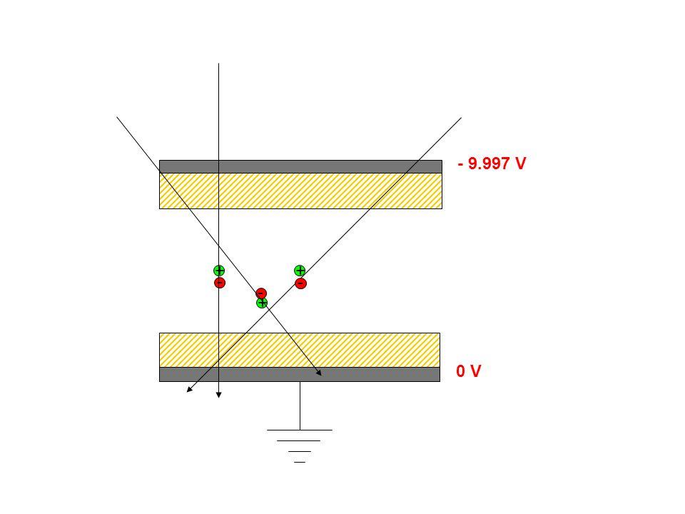 -10 kV (catodo) 0 V (anodo) -2 kV -4 kV -6 kV -8 kV MRPC Non sono più RPC assemblati La tensione è applicata solo agli elettrodi esterni Gli elettrodi