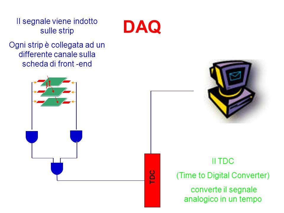 Il rivelatore MRPC di EEE Miscela di gas densi e veloci = 98% C 2 H 2 F 4, 2% SF 6 6 gap da 300  m Elettrodi in vetro 1,1/1,8 mm –5 floating e 2 conn