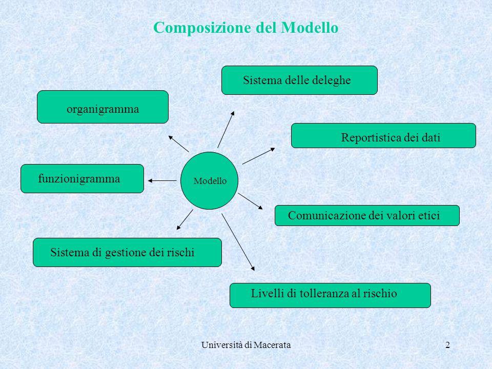 Università di Macerata2 Composizione del Modello organigramma funzionigramma Sistema delle deleghe Reportistica dei dati Comunicazione dei valori etici Livelli di tolleranza al rischio Sistema di gestione dei rischi Modello