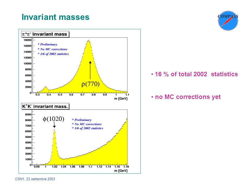 CSN1, 23 settembre 2003 Invariant masses 16 % of total 2002 statistics no MC corrections yet