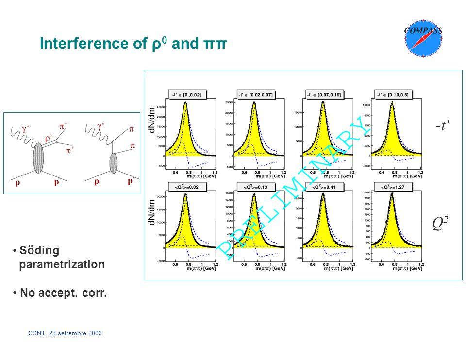 CSN1, 23 settembre 2003 Interference of ρ 0 and ππ Söding parametrization No accept. corr. -t' Q2Q2