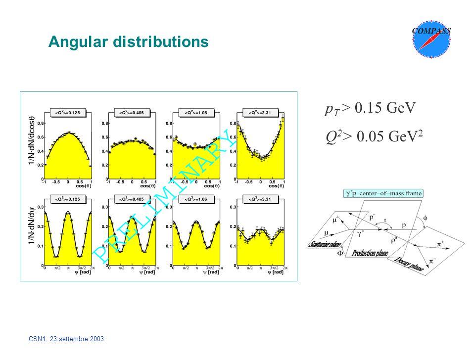 CSN1, 23 settembre 2003 Angular distributions p T > 0.15 GeV Q 2 > 0.05 GeV 2