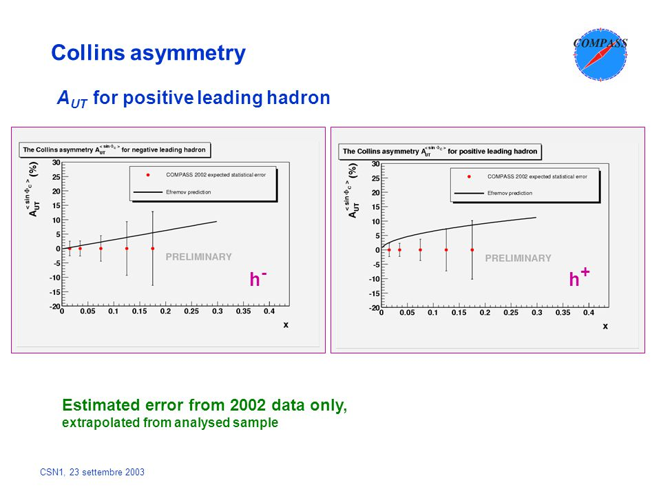 CSN1, 23 settembre 2003 Collins asymmetry A UT for positive leading hadron Estimated error from 2002 data only, extrapolated from analysed sample h-h- h+h+