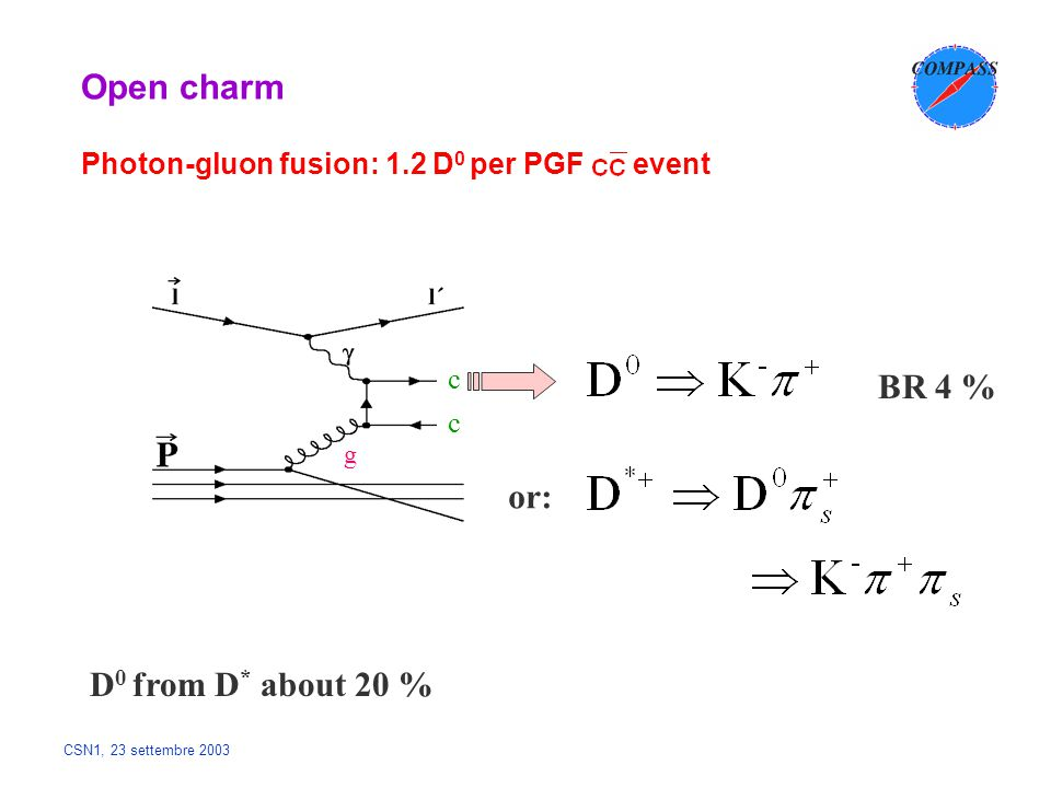 CSN1, 23 settembre 2003 Open charm Photon-gluon fusion: 1.2 D 0 per PGF event c c g BR 4 % D 0 from D * about 20 % or: