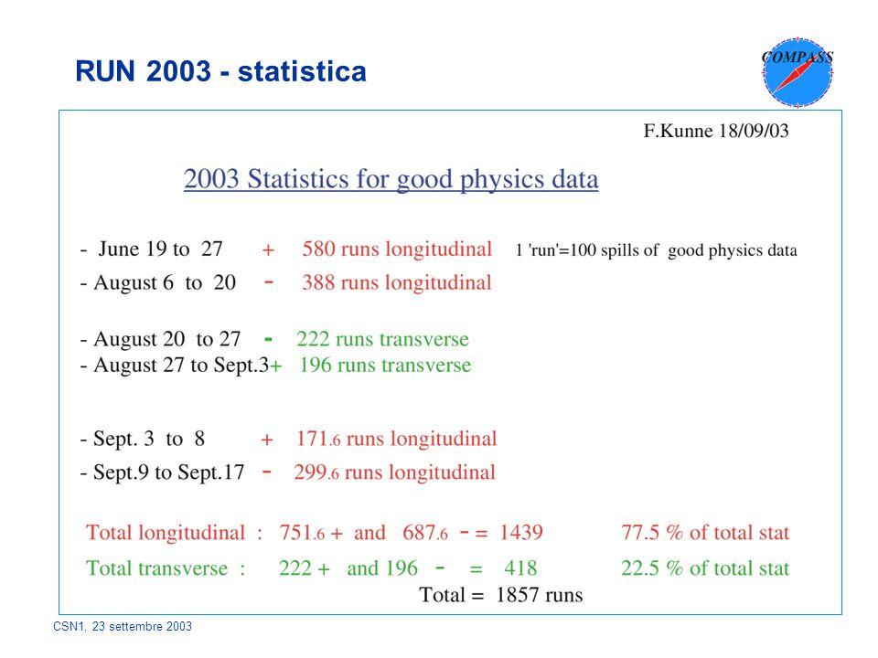 CSN1, 23 settembre 2003 RUN 2003 - statistica