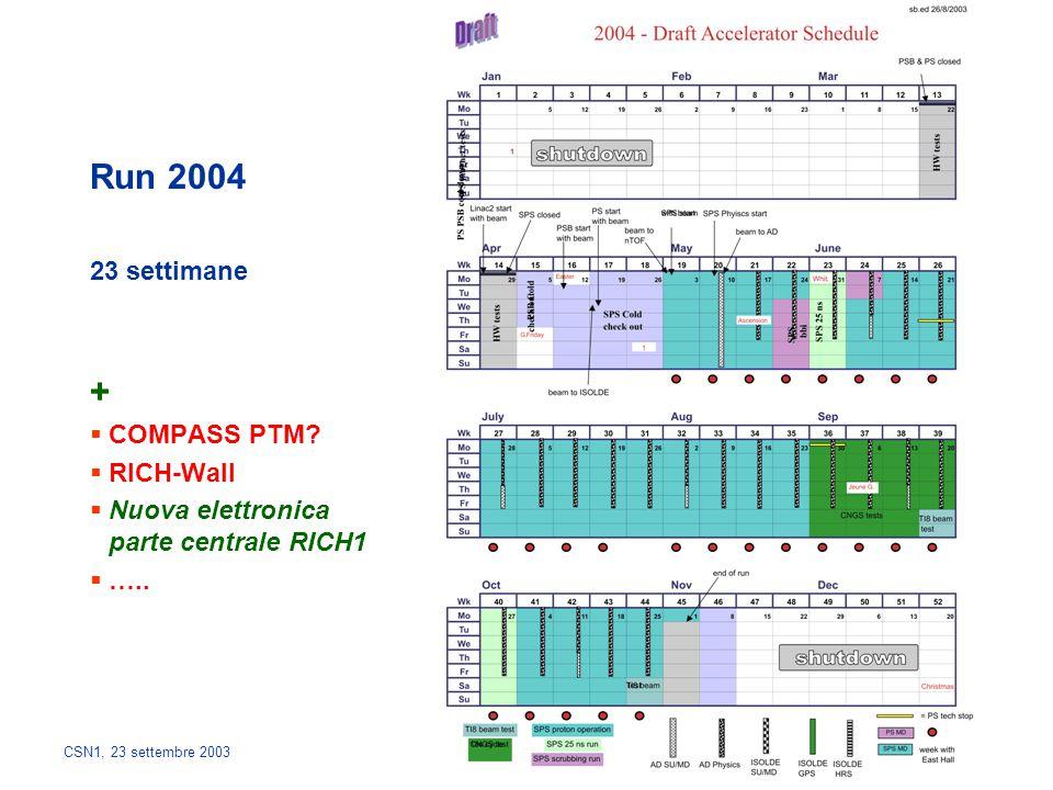 CSN1, 23 settembre 2003 Run 2004 23 settimane +  COMPASS PTM?  RICH-Wall  Nuova elettronica parte centrale RICH1  …..