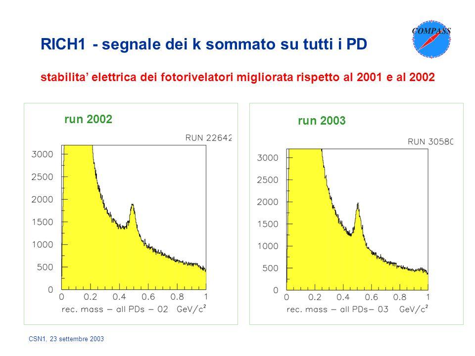 CSN1, 23 settembre 2003 RICH1 - segnale dei k sommato su tutti i PD run 2002 run 2003 stabilita' elettrica dei fotorivelatori migliorata rispetto al 2