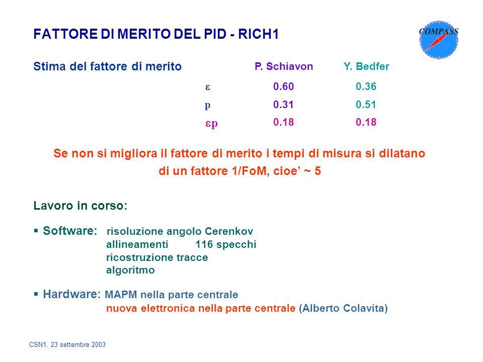 CSN1, 23 settembre 2003 FATTORE DI MERITO DEL PID - RICH1 Stima del fattore di merito Se non si migliora il fattore di merito i tempi di misura si dil