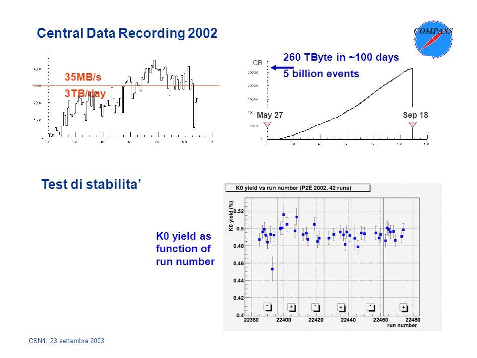 CSN1, 23 settembre 2003 Processatura dati 2002 al CERN 7/9/03 19/5/03 1/1/0318/9/02 COMPASS