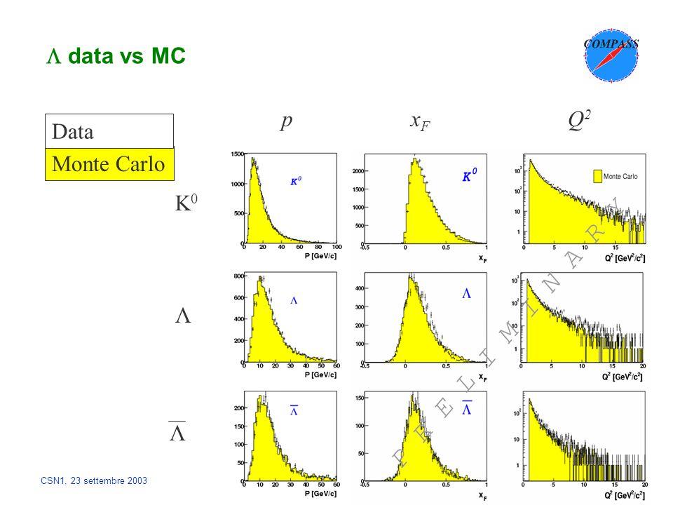 CSN1, 23 settembre 2003 tagging Choose: 3.1 < ΔM Kππ < 9.1 MeV Segnale di open charm