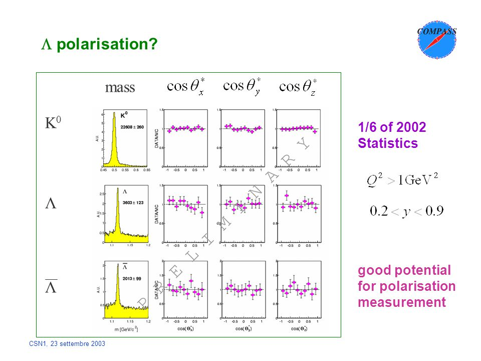 CSN1, 23 settembre 2003  polarisation? K0K0 Λ Λ mass 1/6 of 2002 Statistics good potential for polarisation measurement