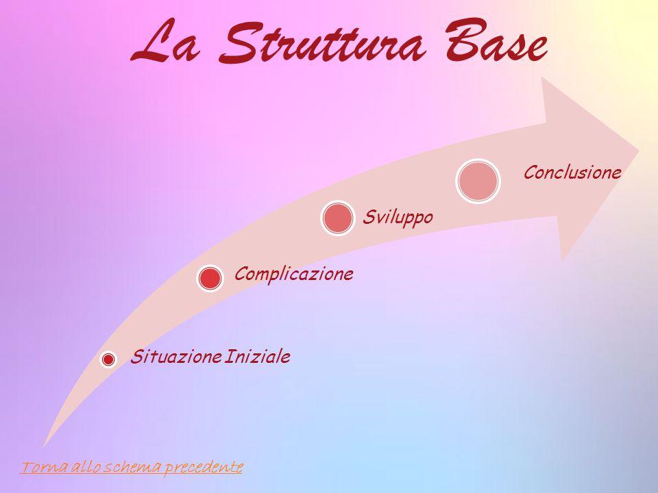 La Struttura Base Situazione Iniziale Complicazione Sviluppo Conclusione Torna allo schema precedente