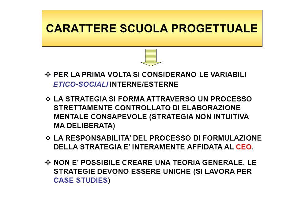 CARATTERE SCUOLA PROGETTUALE  PER LA PRIMA VOLTA SI CONSIDERANO LE VARIABILI ETICO-SOCIALI INTERNE/ESTERNE  LA STRATEGIA SI FORMA ATTRAVERSO UN PROCESSO STRETTAMENTE CONTROLLATO DI ELABORAZIONE MENTALE CONSAPEVOLE (STRATEGIA NON INTUITIVA MA DELIBERATA)  LA RESPONSABILITA' DEL PROCESSO DI FORMULAZIONE DELLA STRATEGIA E' INTERAMENTE AFFIDATA AL CEO.