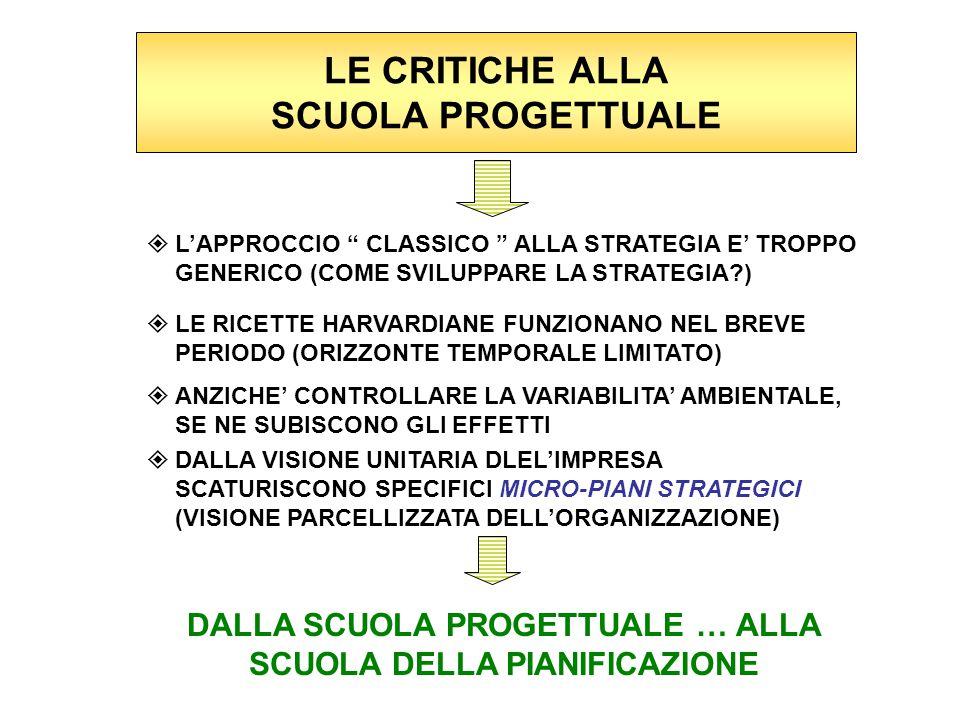 LE CRITICHE ALLA SCUOLA PROGETTUALE  L'APPROCCIO CLASSICO ALLA STRATEGIA E' TROPPO GENERICO (COME SVILUPPARE LA STRATEGIA?)  LE RICETTE HARVARDIANE FUNZIONANO NEL BREVE PERIODO (ORIZZONTE TEMPORALE LIMITATO)  ANZICHE' CONTROLLARE LA VARIABILITA' AMBIENTALE, SE NE SUBISCONO GLI EFFETTI  DALLA VISIONE UNITARIA DLEL'IMPRESA SCATURISCONO SPECIFICI MICRO-PIANI STRATEGICI (VISIONE PARCELLIZZATA DELL'ORGANIZZAZIONE) DALLA SCUOLA PROGETTUALE … ALLA SCUOLA DELLA PIANIFICAZIONE