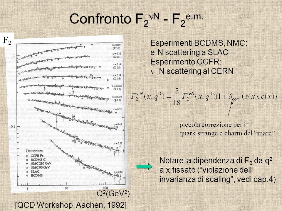 Confronto F 2 N - F 2 e.m. F2F2 Q 2 (GeV 2 ) Esperimenti BCDMS, NMC: e-N scattering a SLAC Esperimento CCFR:  N scattering al CERN Notare la dipenden