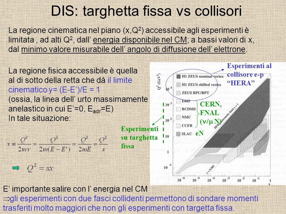 DIS: targhetta fissa vs collisori La regione cinematica nel piano (x,Q 2 ) accessibile agli esperimenti è limitata, ad alti Q 2, dall' energia disponi