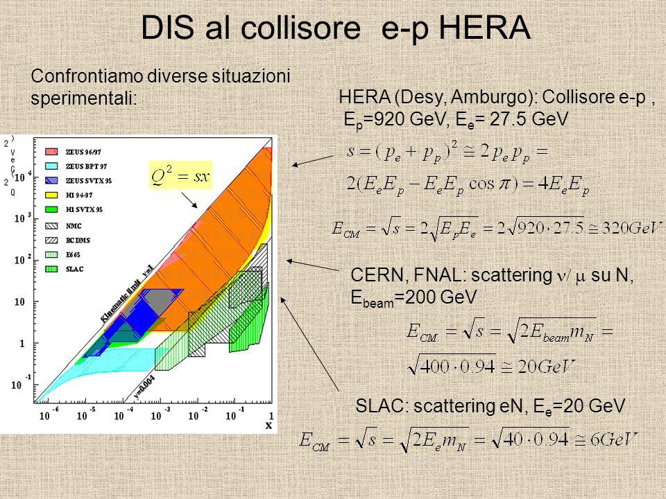 DIS al collisore e-p HERA Confrontiamo diverse situazioni sperimentali: CERN, FNAL: scattering  su N, E beam =200 GeV HERA (Desy, Amburgo): Colliso