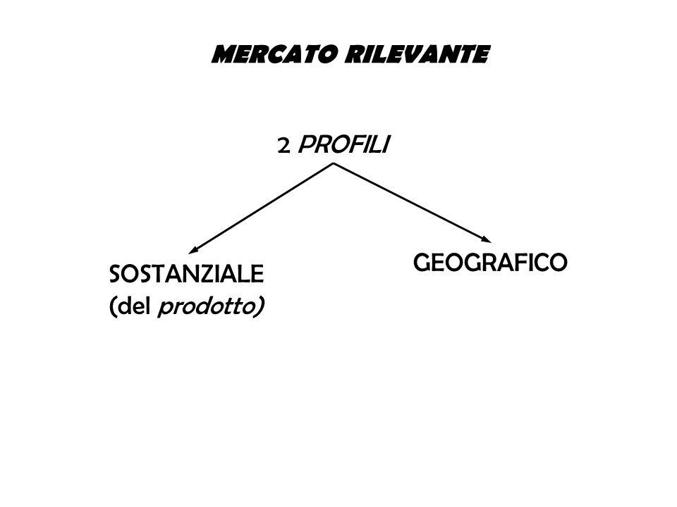 2 PROFILI SOSTANZIALE (del prodotto) GEOGRAFICO MERCATO RILEVANTE