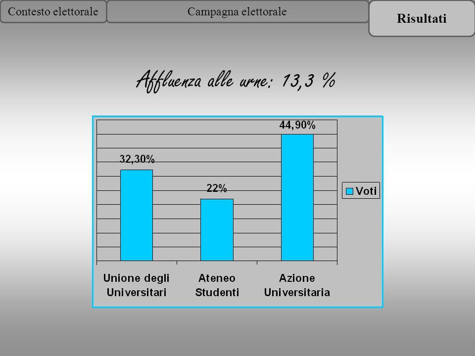 Contesto elettoraleCampagna elettorale Affluenza alle urne: 13,3 %
