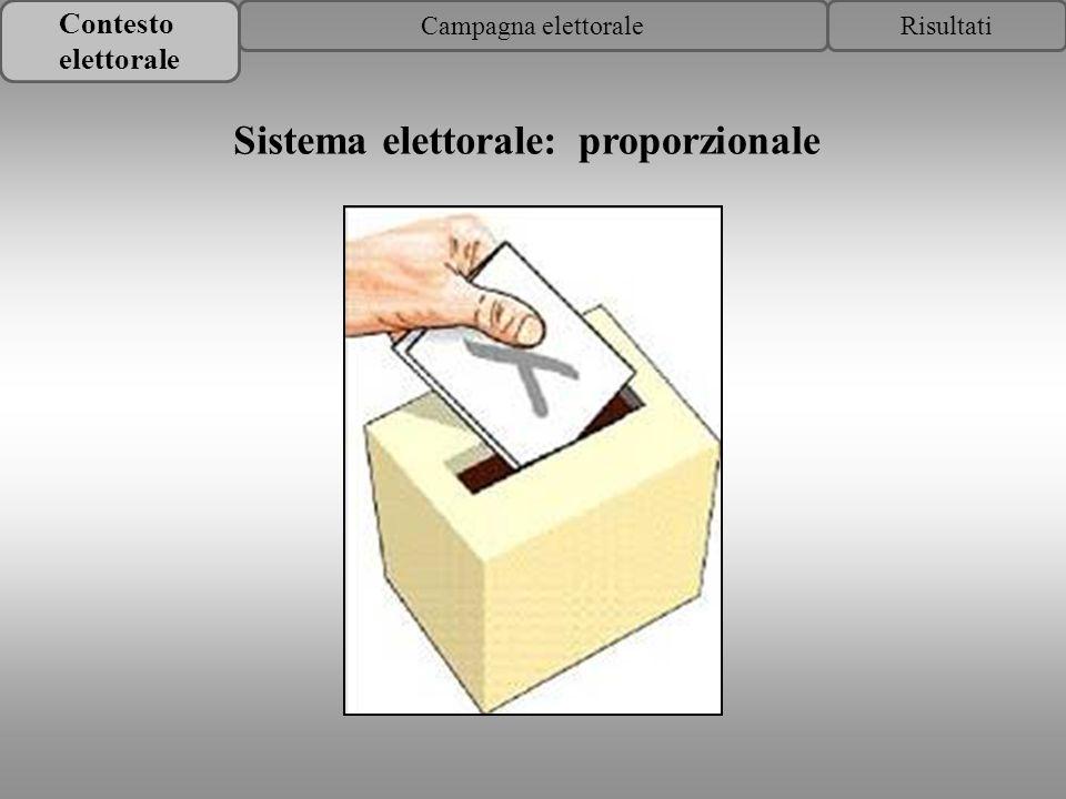 Contesto elettorale RisultatiCampagna elettorale proporzionaleSistema elettorale: