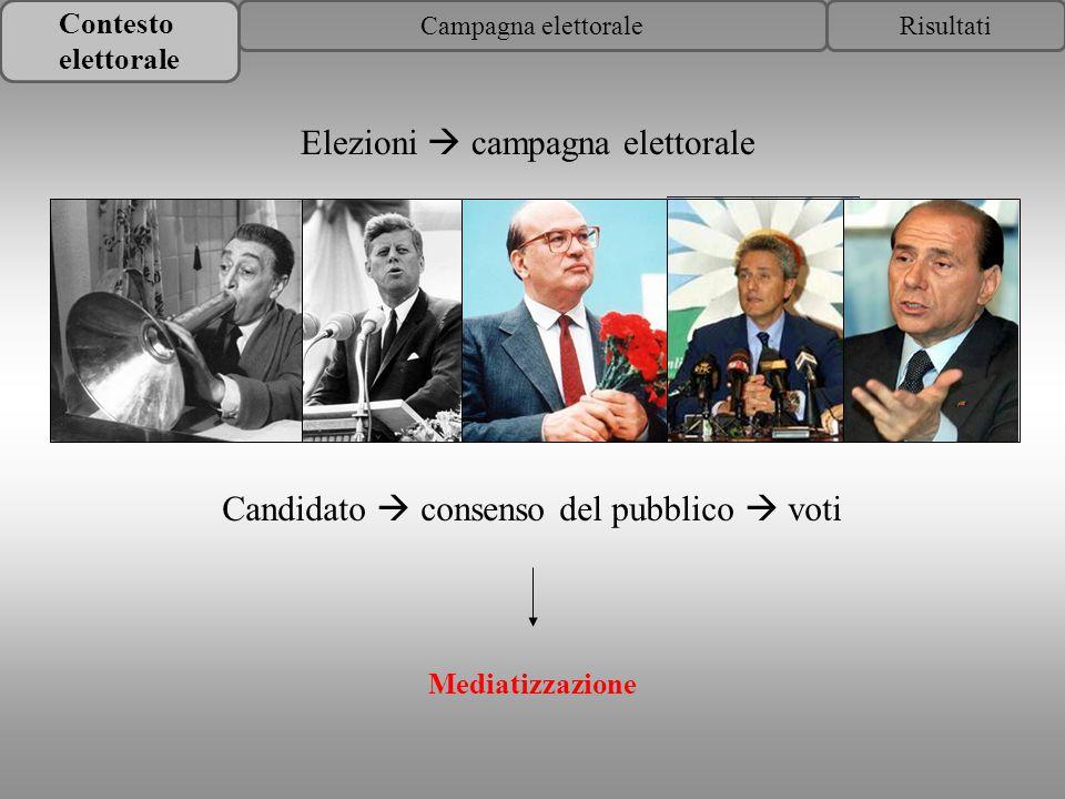 Elezioni  campagna elettorale Candidato  consenso del pubblico  voti Mediatizzazione Contesto elettorale RisultatiCampagna elettorale