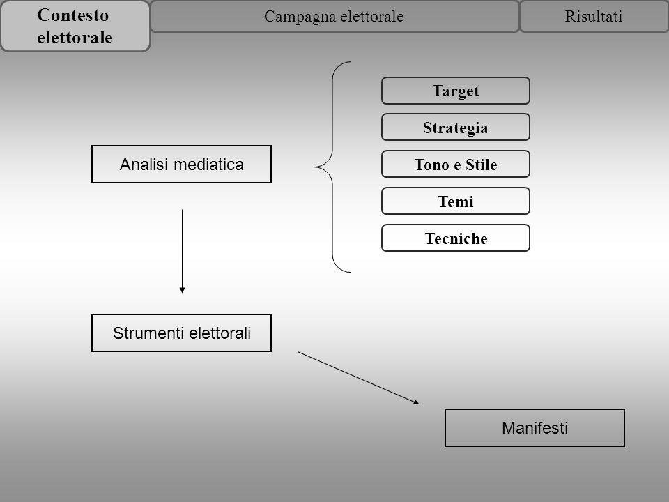 Contesto elettorale RisultatiCampagna elettorale Target Strategia Tono e Stile Temi Tecniche Analisi mediatica Strumenti elettorali Manifesti