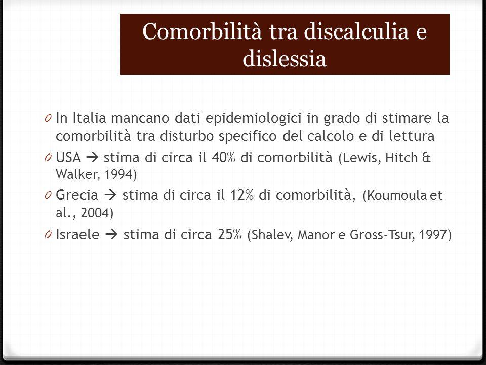 Comorbilità tra discalculia e dislessia 0 In Italia mancano dati epidemiologici in grado di stimare la comorbilità tra disturbo specifico del calcolo e di lettura 0 USA  stima di circa il 40% di comorbilità (Lewis, Hitch & Walker, 1994) 0 Grecia  stima di circa il 12% di comorbilità, (Koumoula et al., 2004) 0 Israele  stima di circa 25% (Shalev, Manor e Gross-Tsur, 1997)