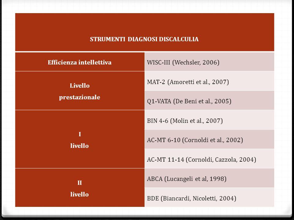 STRUMENTI DIAGNOSI DISCALCULIA Efficienza intellettivaWISC-III (Wechsler, 2006) Livello prestazionale MAT-2 (Amoretti et al., 2007) Q1-VATA (De Beni et al., 2005) I livello BIN 4-6 (Molin et al., 2007) AC-MT 6-10 (Cornoldi et al., 2002) AC-MT 11-14 (Cornoldi, Cazzola, 2004) II livello ABCA (Lucangeli et al, 1998) BDE (Biancardi, Nicoletti, 2004)